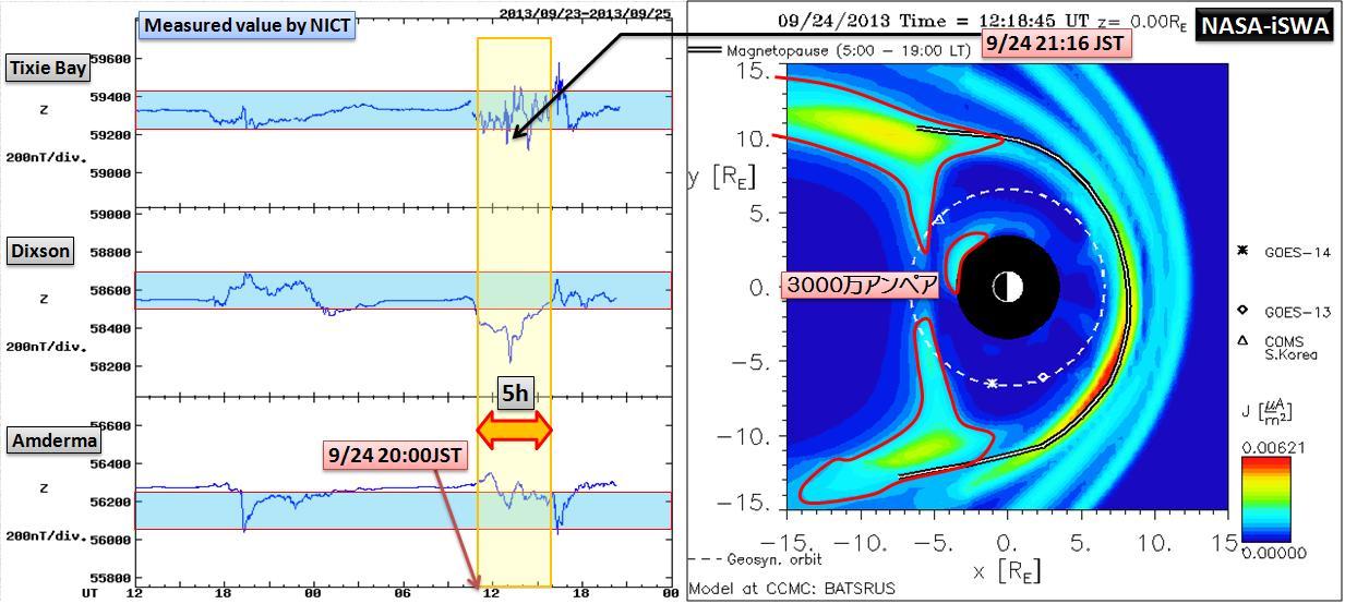 磁気嵐解析1052a5