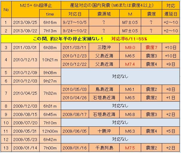 M25停止6h超20130925