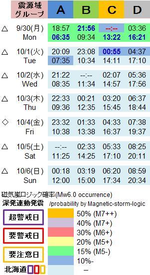 磁気嵐解析1052n3