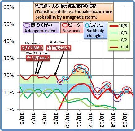 磁気嵐解析1053b