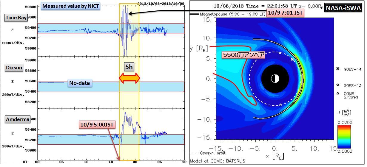 磁気嵐解析1053a