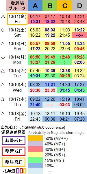 磁気嵐解析1053d