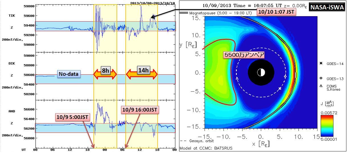 磁気嵐解析1053a2