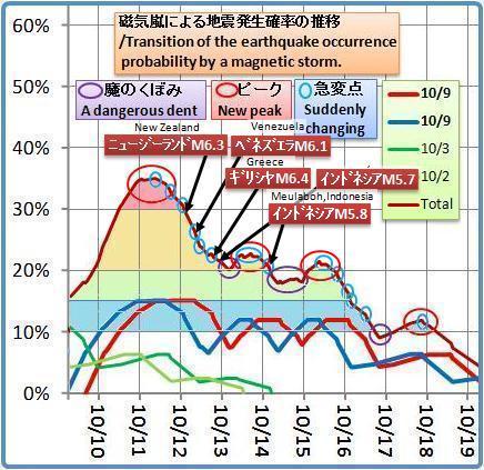 磁気嵐解析1053b2e