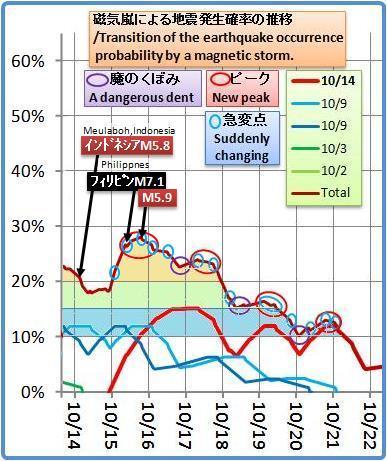 磁気嵐解析1053b3b