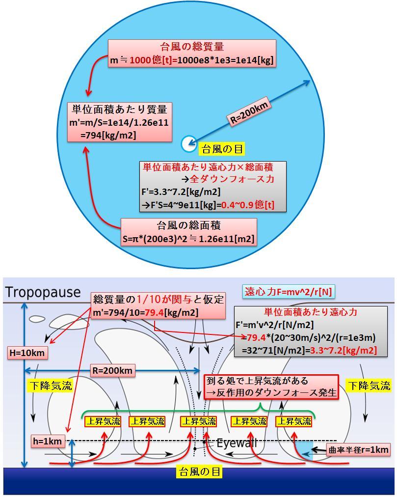 台風対応抑制効果c