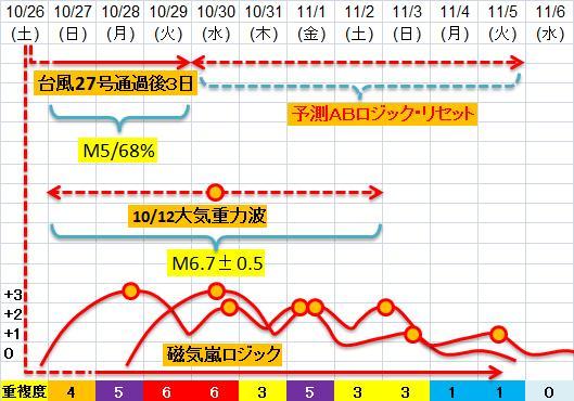 震度の予測433n21j3d