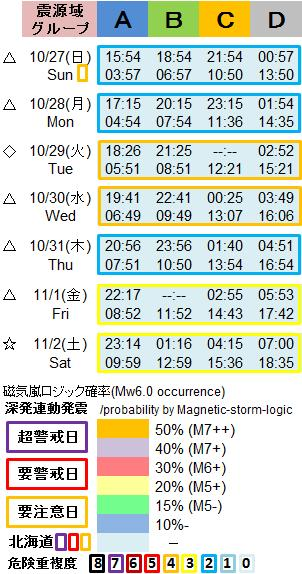 磁気嵐解析1053g4