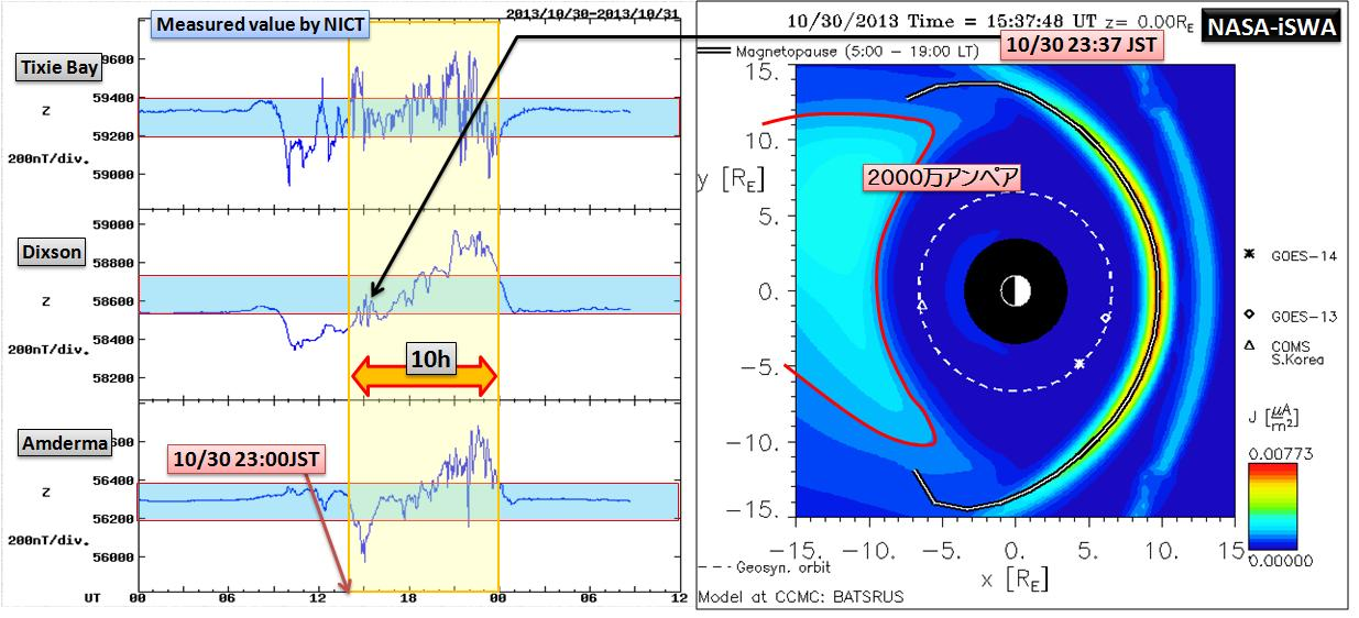 磁気嵐解析1053a5