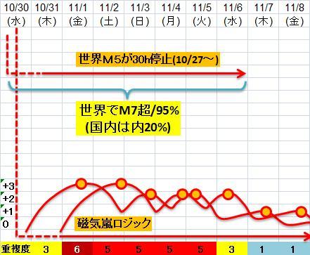 震度の予測433n21j4
