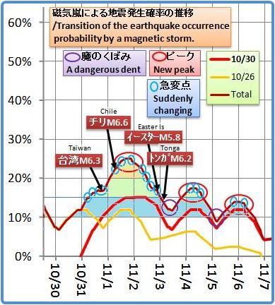 磁気嵐解析1053b5b