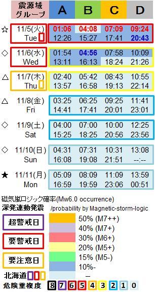 磁気嵐解析1053h5