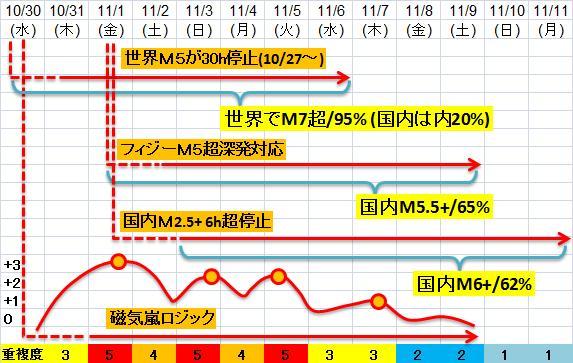 震度の予測433n21j6