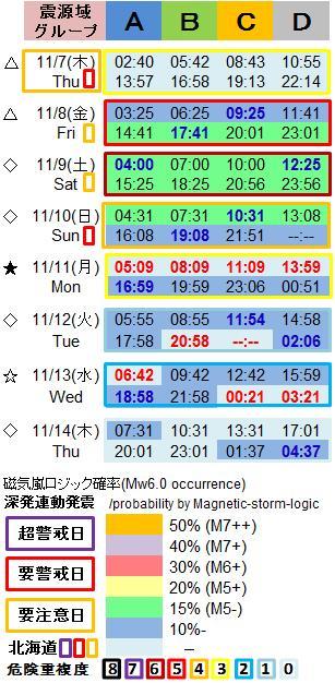 磁気嵐解析1053i