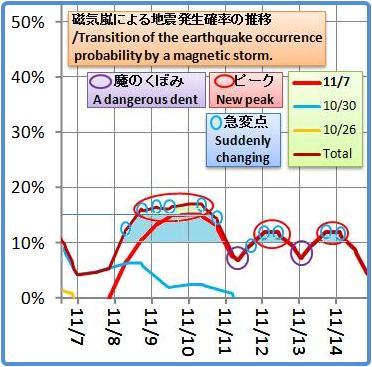 磁気嵐解析1053b6