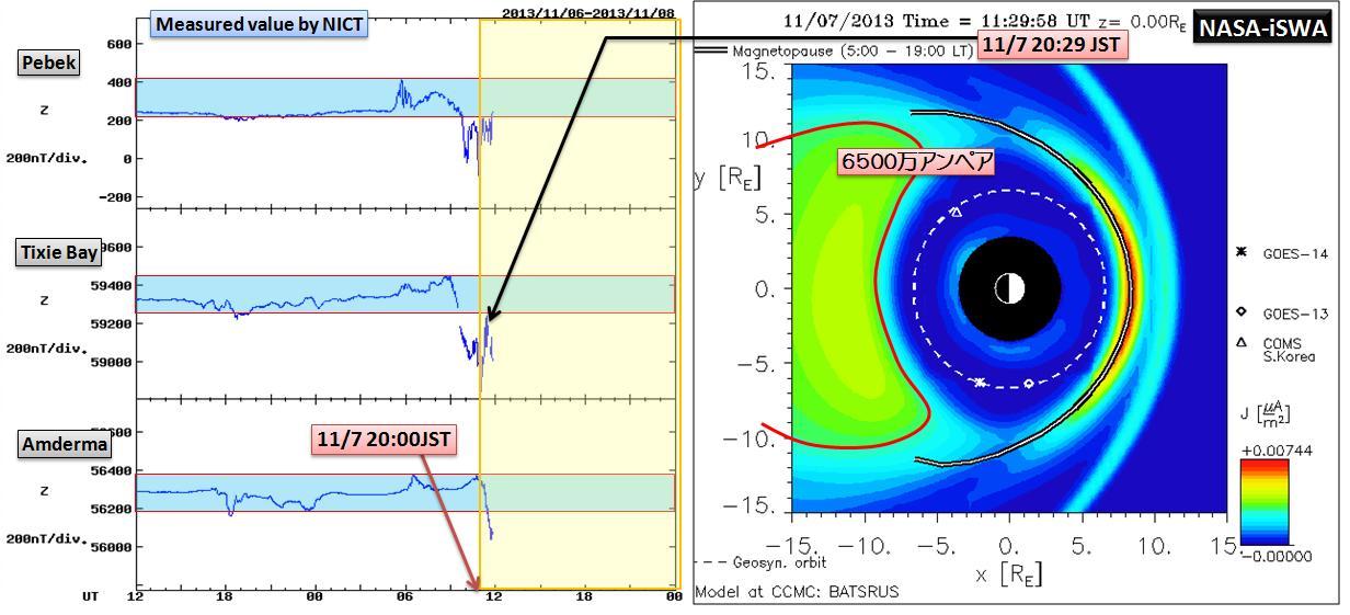 磁気嵐解析1053a6