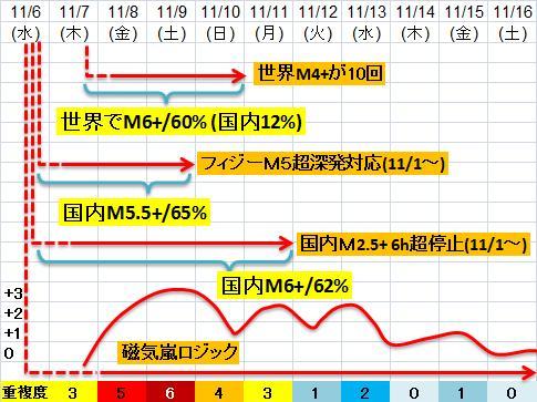 震度の予測433n21n1