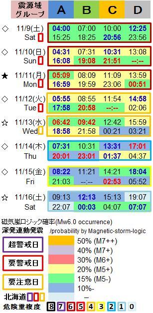 磁気嵐解析1053j