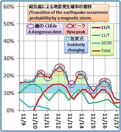 磁気嵐解析1053b7