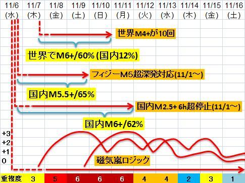 震度の予測433n21n2