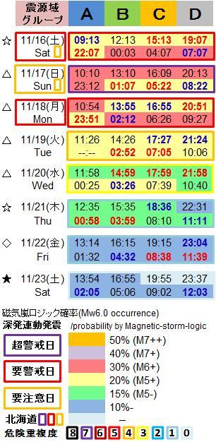磁気嵐解析1053L2
