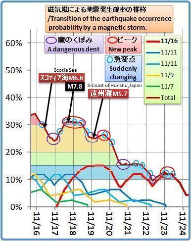 磁気嵐解析1053b9c