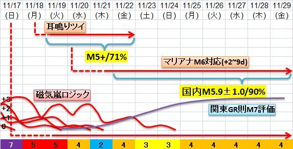 震度の予測433n21n5