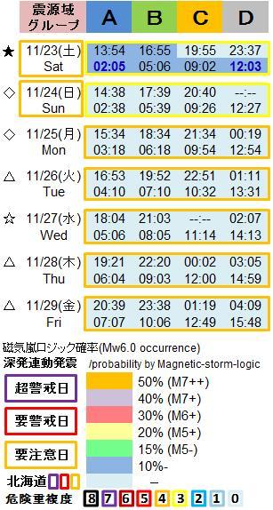 磁気嵐解析1053L8a