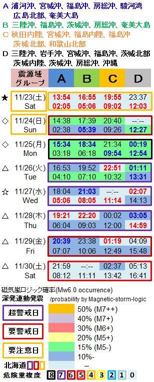 磁気嵐解析1053m