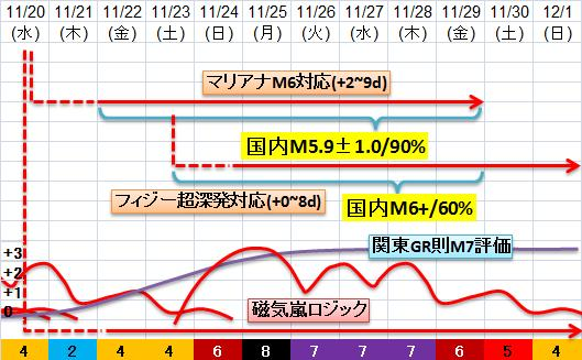 震度の予測433n21n7