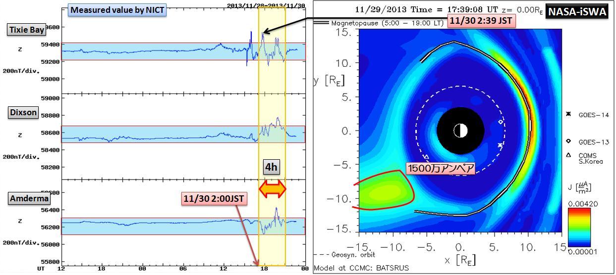 磁気嵐解析1053a11