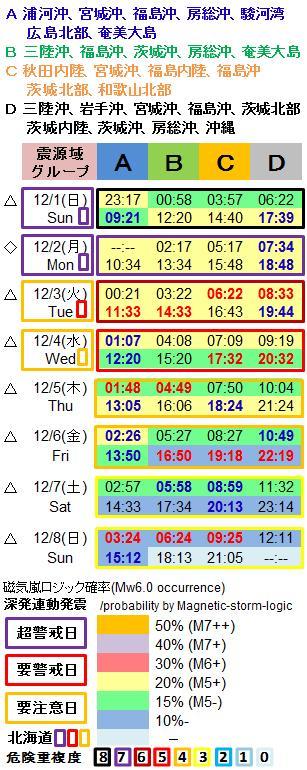 磁気嵐解析1053o