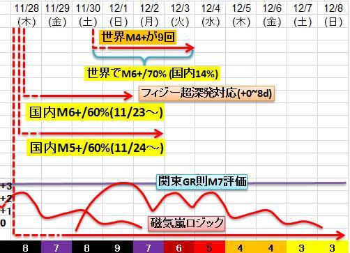 震度の予測433n21n8c