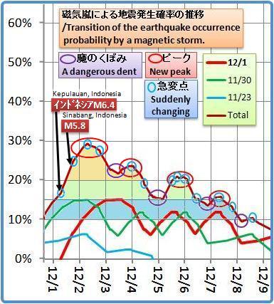 磁気嵐解析1053b12a