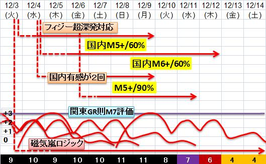 震度の予測433n21n12