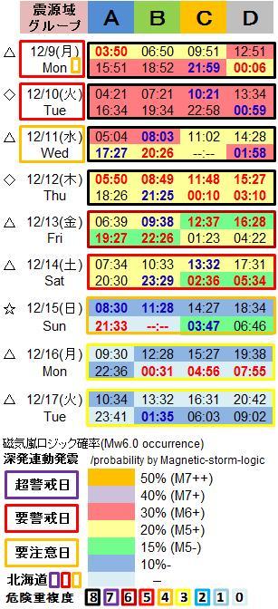 磁気嵐解析1053q2