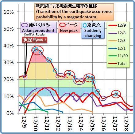 磁気嵐解析1053b15