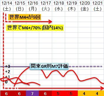震度の予測433n21n14