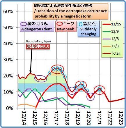 磁気嵐解析1053b16