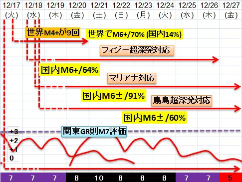 震度の予測433n21n18