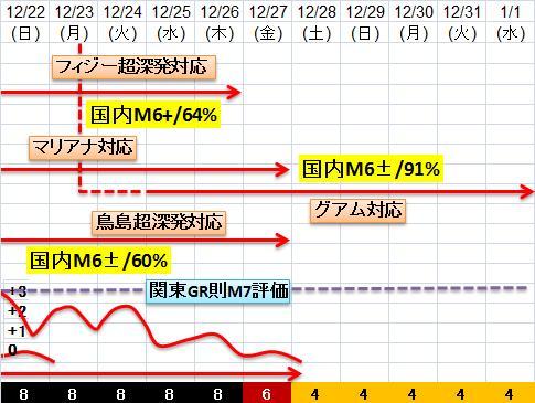 震度の予測433n21n19