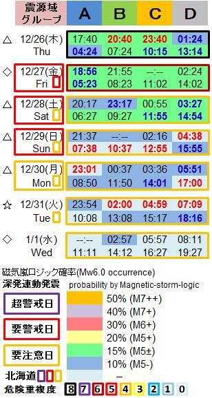 磁気嵐解析1053t2