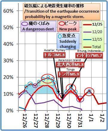 磁気嵐解析1053b18b