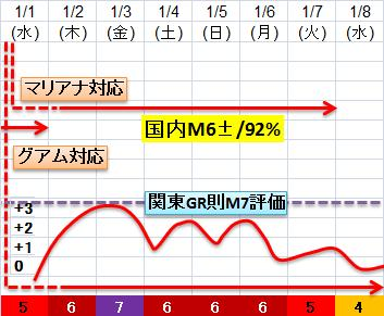 震度の予測433n21n21