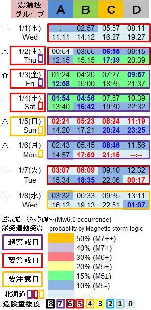 磁気嵐解析1053u1b