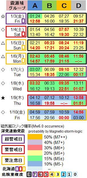 磁気嵐解析1053v
