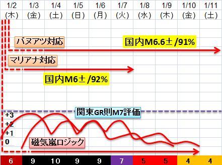 震度の予測433n21n23