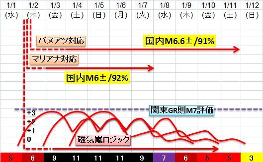 震度の予測433n21n24
