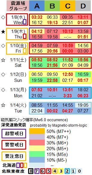 磁気嵐解析1053w