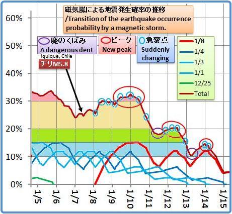 磁気嵐解析1053b22